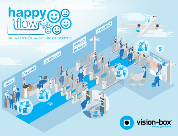 Vision-Box-happy-flow-600x459